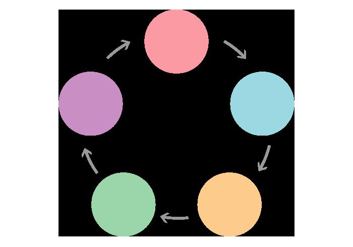 循環図(円フレーム)