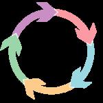 リサイクル循環図